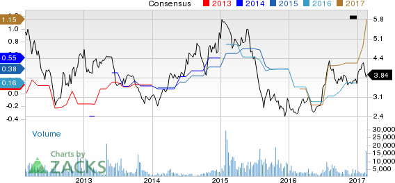 Top Ranked Momentum Stocks to Buy for February 23rd