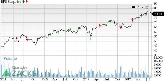 Can Allegion (ALLE) Pull a Surprise this Earnings Season?