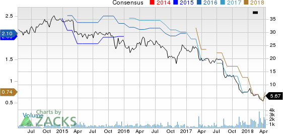 FTD Companies, Inc. Price and Consensus