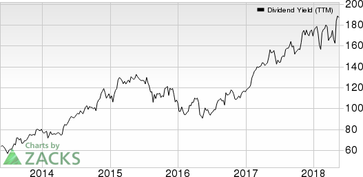 Triton International Limited Dividend Yield (TTM)
