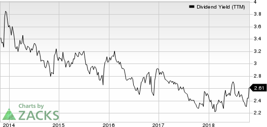 Lockheed Martin Corporation Dividend Yield (TTM)