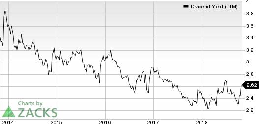 Lockheed Martin Corporation Dividend Yield (TTM)