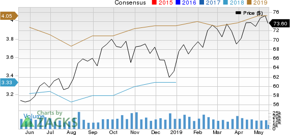 T-Mobile US, Inc. Price and Consensus