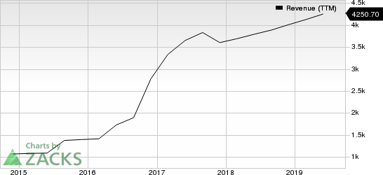 IHS Markit Ltd. Revenue (TTM)