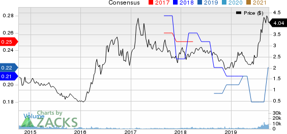 Silvercorp Metals Inc. Price and Consensus