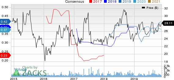 HealthStream, Inc. Price and Consensus