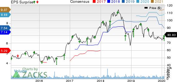 Evercore Inc Price, Consensus and EPS Surprise