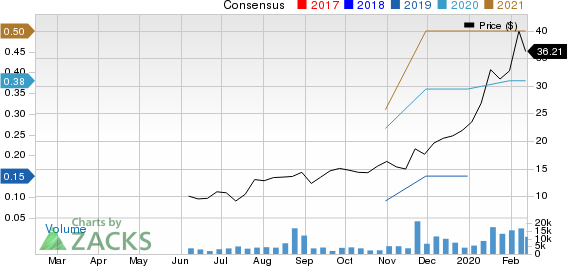 GSX Techedu Inc. Unsponsored ADR Price and Consensus
