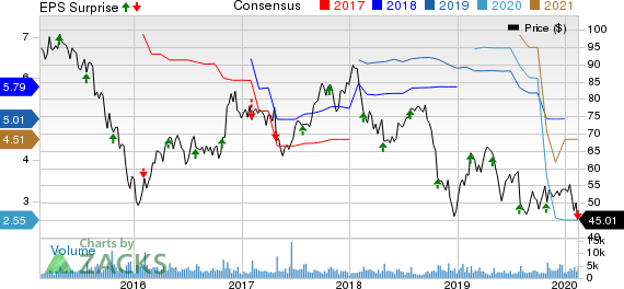 Ryder System, Inc. Price, Consensus and EPS Surprise