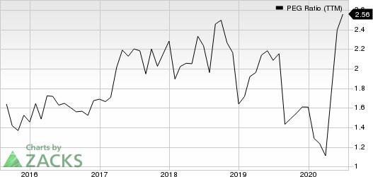 Ollies Bargain Outlet Holdings, Inc. PEG Ratio (TTM)