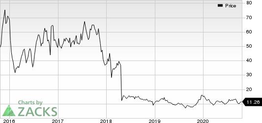 Prothena Corporation plc Price