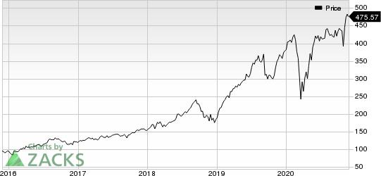 Fair Isaac Corporation Price