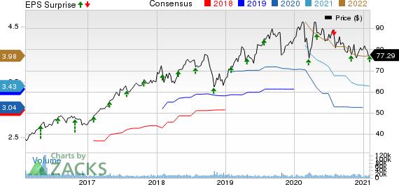 Baxter International Inc. Price, Consensus and EPS Surprise
