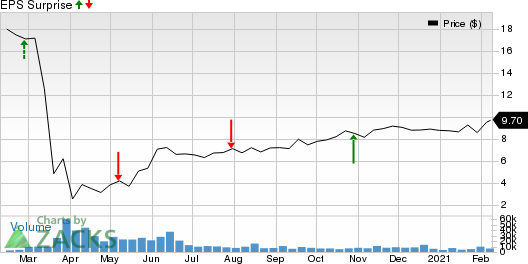 Redwood Trust, Inc. Price and EPS Surprise