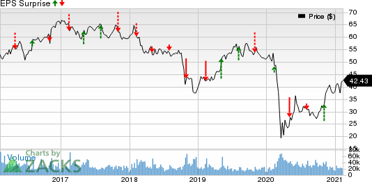 American International Group, Inc. Price and EPS Surprise