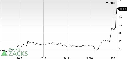 Aviat Networks, Inc. Price