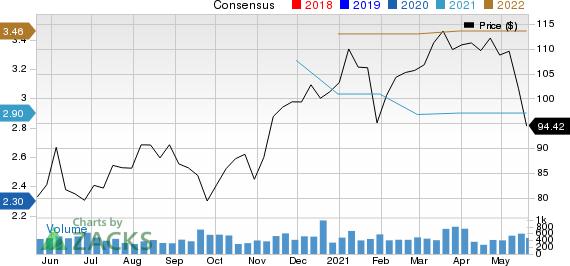 ESCO Technologies Inc. Price and Consensus
