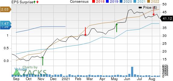 Targa Resources, Inc. Price, Consensus and EPS Surprise