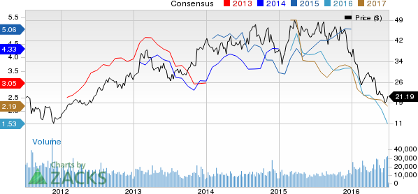 Is This the Right Time to Sell  Western Refining (WNR) Stock?