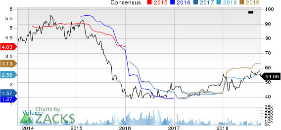 Potash Corporation of Saskatchewan Inc. Price and Consensus