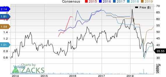 Anika Therapeutics Inc. Price and Consensus