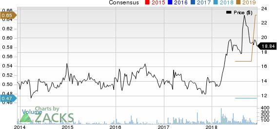 AstroNova, Inc. Price and Consensus