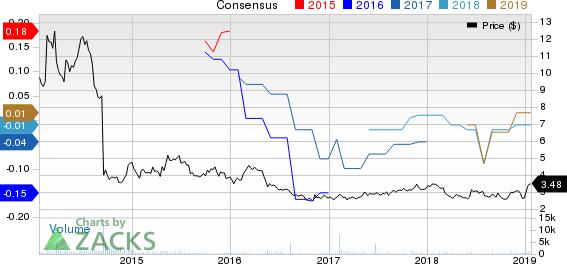 Marchex, Inc. Price and Consensus