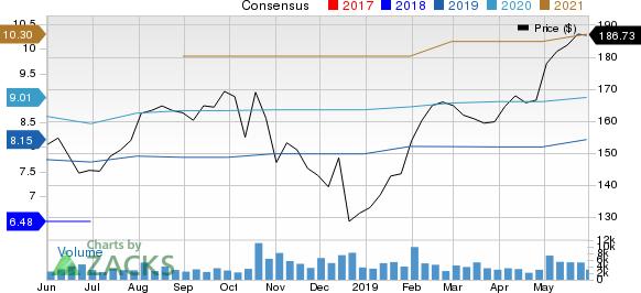 Harris Corporation Price and Consensus