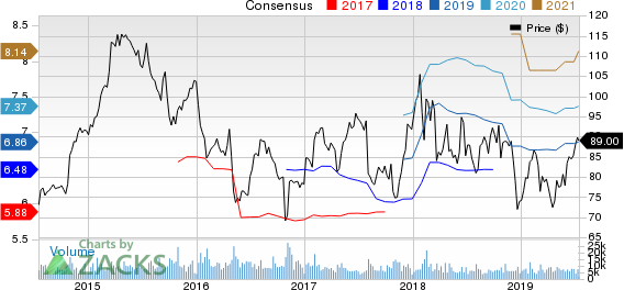 AmerisourceBergen Corporation Price and Consensus