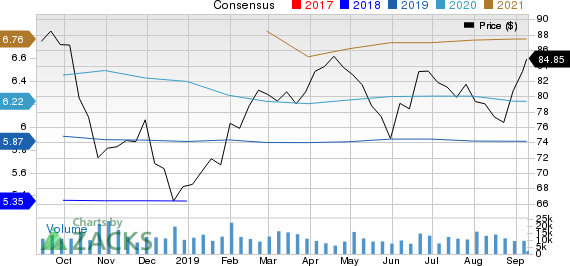 Eaton Corporation, PLC Price and Consensus