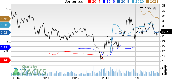 Discovery, Inc. Price and Consensus