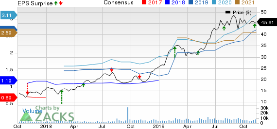 Kirkland Lake Gold Ltd. Price, Consensus and EPS Surprise