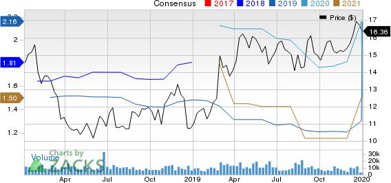 TEGNA Inc. Price and Consensus