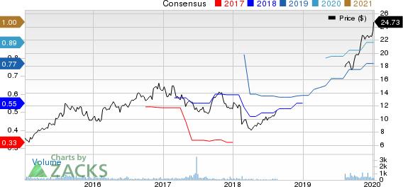 Sapiens International Corporation N.V. Price and Consensus