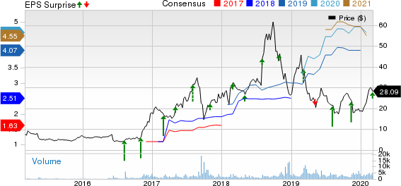 Health Insurance Innovations, Inc. Price, Consensus and EPS Surprise