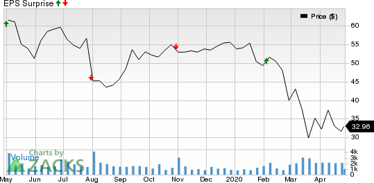 Belden Inc Price and EPS Surprise