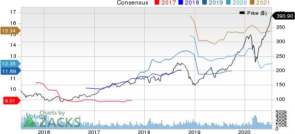 Big Lots, Inc. PEG Ratio (TTM)