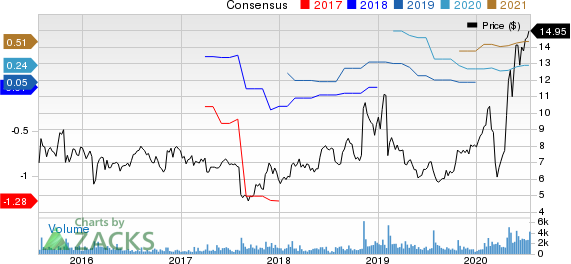 Calix, Inc Price and Consensus