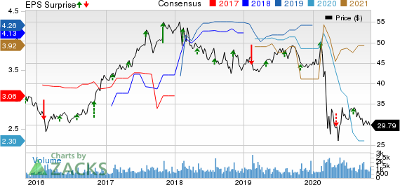 CNA Financial Corporation Price, Consensus and EPS Surprise