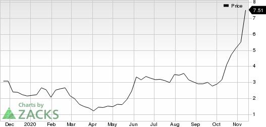 MoneyGram International Inc. Price