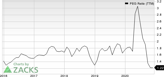 Laboratory Corporation of America Holdings PEG Ratio (TTM)