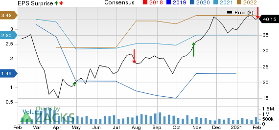 HarleyDavidson, Inc. Price, Consensus and EPS Surprise