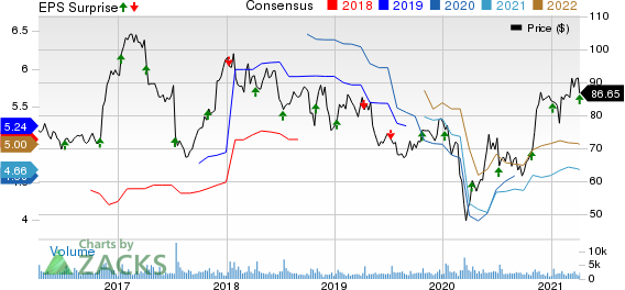 MSC Industrial Direct Company, Inc. Price, Consensus and EPS Surprise
