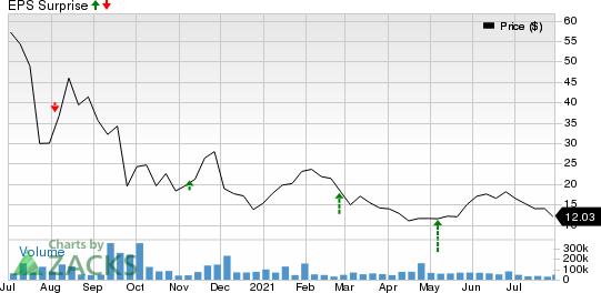 Nikola Corporation Price and EPS Surprise