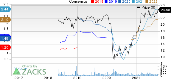 Spirit of Texas Bancshares, Inc. Price and Consensus