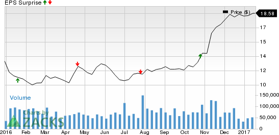 Is an Earnings Beat Likely for KeyCorp (KEY) Stock in Q4?