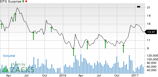 Transocean (RIG) to Post Q4 Earnings: Is a Beat in Store?
