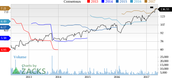 Why Is Stanley Black (SWK) Up 2.9% Since the Last Earnings Report?