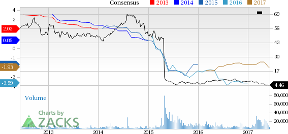 Why Is Windstream (WIN) Down 9.2% Since the Last Earnings Report?