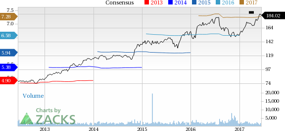 Henry Schein (HSIC) Up 5.3% Since Earnings Report: Can It Continue?